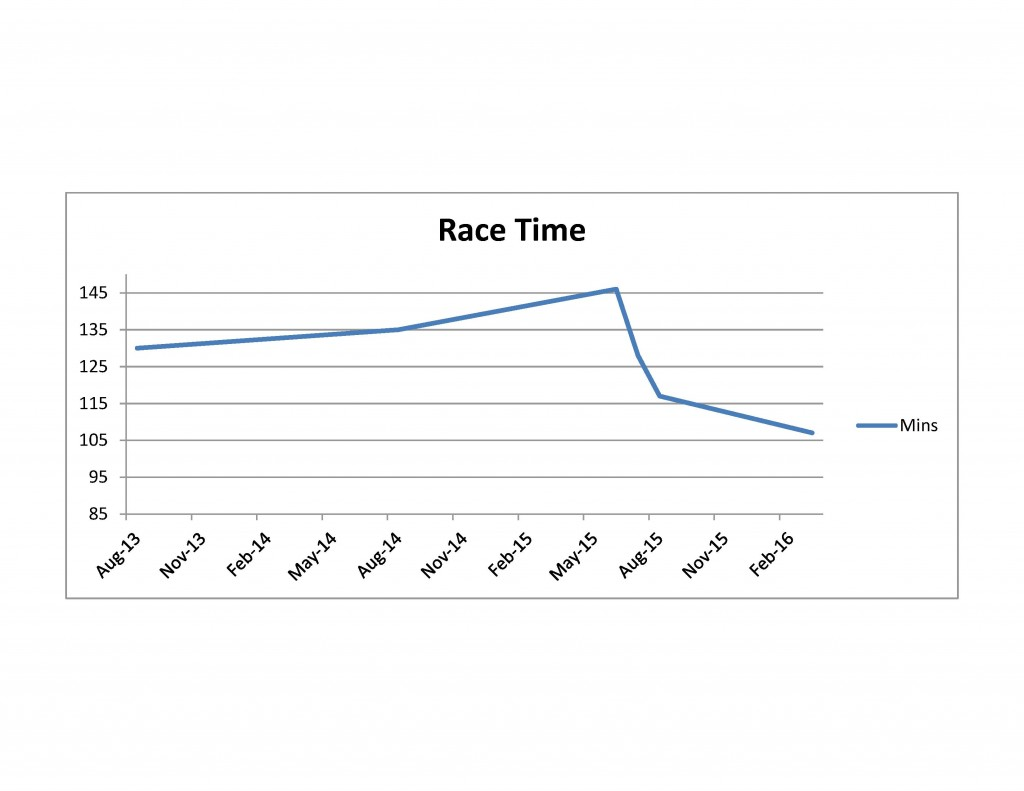 Graph of Tri Race Times